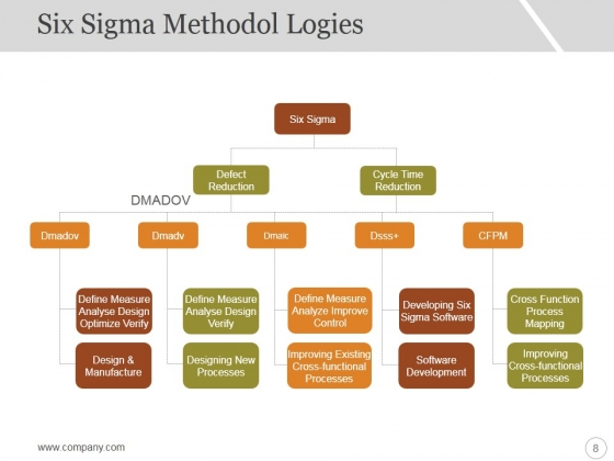 Six_Sigma_Strategy_And_Methodology_Ppt_PowerPoint_Presentation_Complete_Deck_With_Slides_Slide_8