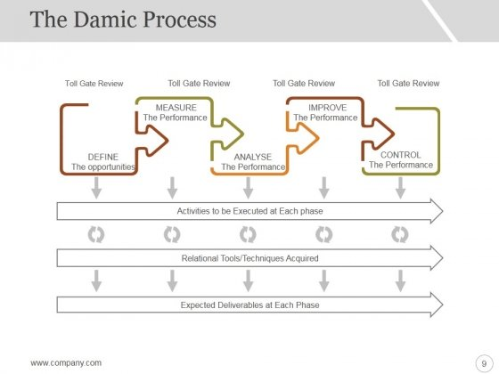 Six_Sigma_Strategy_And_Methodology_Ppt_PowerPoint_Presentation_Complete_Deck_With_Slides_Slide_9