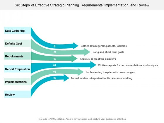Six Steps Of Effective Strategic Planning Requirements Implementation And Review Ppt Powerpoint Presentation Ideas Slideshow