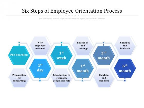 Six Steps Of Employee Orientation Process Ppt PowerPoint Presentation Styles Elements PDF