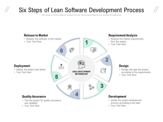 Six Steps Of Lean Software Development Process Ppt PowerPoint Presentation Layouts Layout Ideas