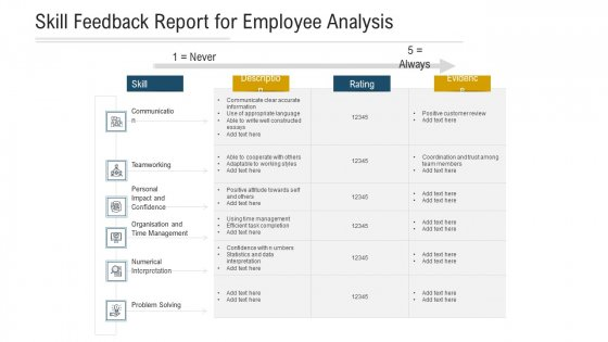 Skill Feedback Report For Employee Analysis Ppt PowerPoint Presentation Pictures Infographic Template PDF