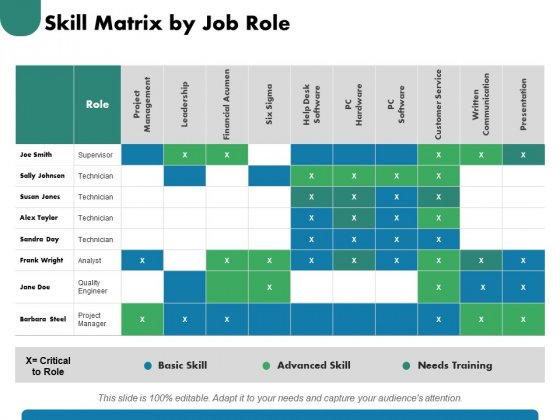 Skill Matrix By Job Role Ppt PowerPoint Presentation Gallery Graphics