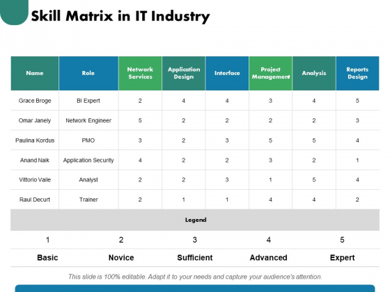 Skill Matrix In IT Industry Ppt PowerPoint Presentation Infographic Template Graphic Images