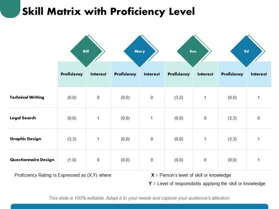 Skill Matrix With Proficiency Level Ppt PowerPoint Presentation Infographic Template Brochure