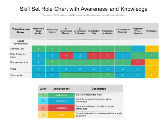 Skill Set Role Chart With Awareness And Knowledge Ppt PowerPoint Presentation Styles Summary PDF