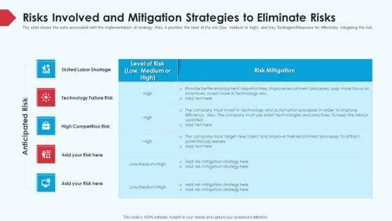 Skill Shortage In A Production Firm Case Study Solution Risks Involved And Mitigation Strategies To Eliminate Risks Background PDF