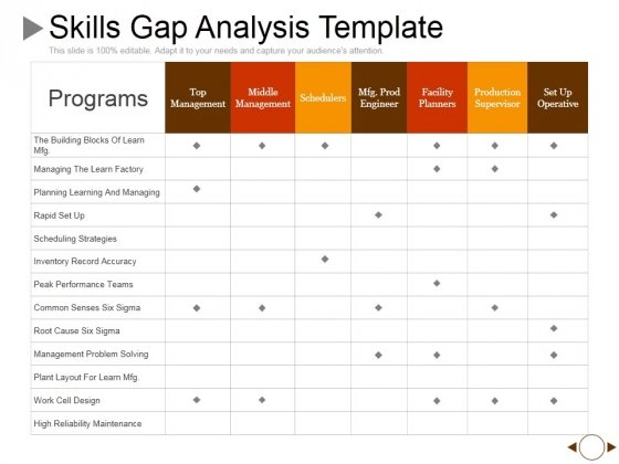 Skills Gap Analysis Template Ppt Powerpoint Presentation Outline