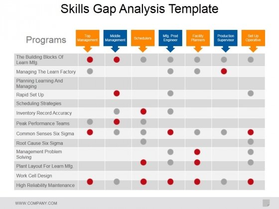 Skills Gap Analysis Template Ppt Powerpoint Presentation Portfolio