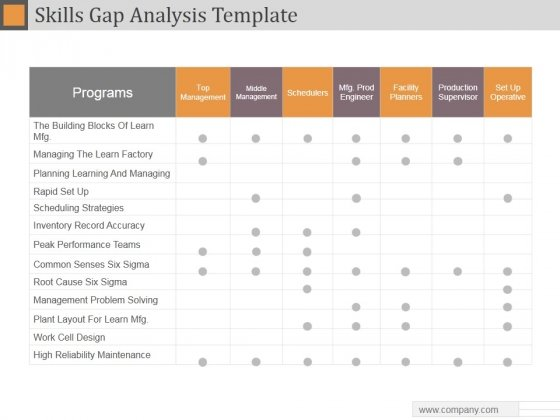 Skills Gap Analysis Template Ppt Powerpoint Presentation Show