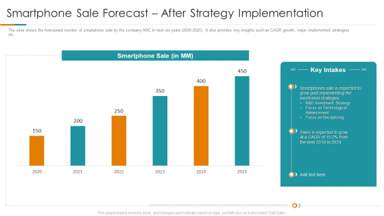 Smartphone Sale Forecast After Strategy Implementation Ppt Pictures Show PDF