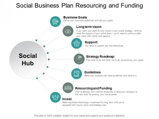 Social Business Plan Resourcing And Funding Ppt PowerPoint Presentation Gallery Files
