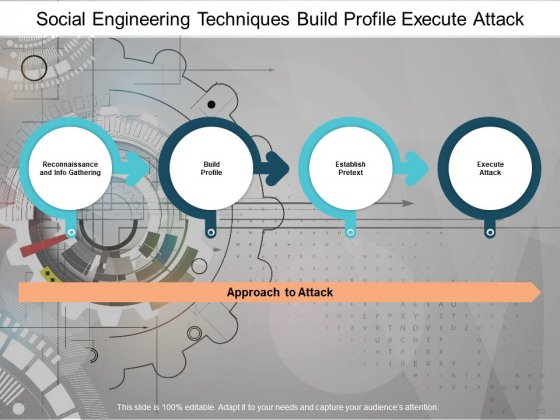 Social Engineering Techniques Build Profile Execute Attack Ppt PowerPoint Presentation Show Design Ideas