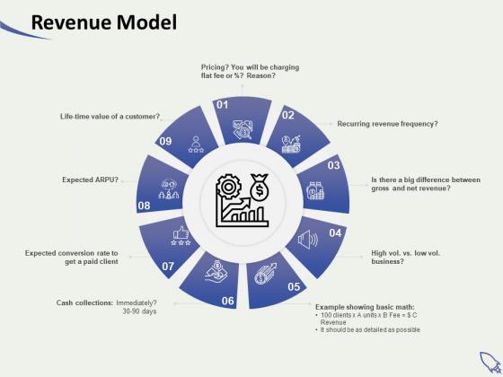 Social Enterprise Funding Revenue Model Ppt PowerPoint Presentation Show File Formats PDF