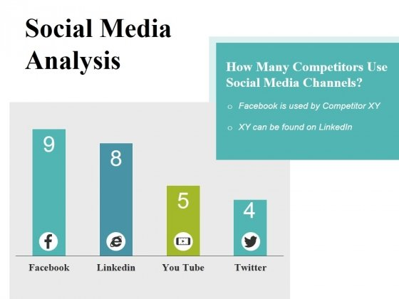 Social Media Analysis Ppt PowerPoint Presentation Layouts Summary