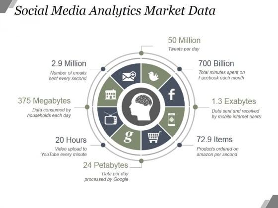 Social Media Analytics Market Data Ppt PowerPoint Presentation Deck