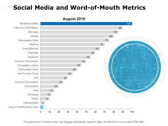 Social Media And Word Of Mouth Metrics Ppt PowerPoint Presentation Infographics Portrait