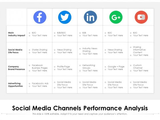 Social Media Channels Performance Analysis Ppt PowerPoint Presentation Gallery Graphic Tips PDF
