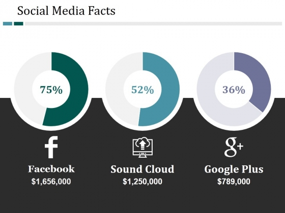Social Media Facts Ppt PowerPoint Presentation Gallery Layout