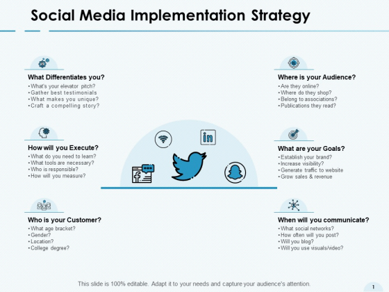 Social Media Implementation Strategy Communicate Ppt PowerPoint Presentation File Example