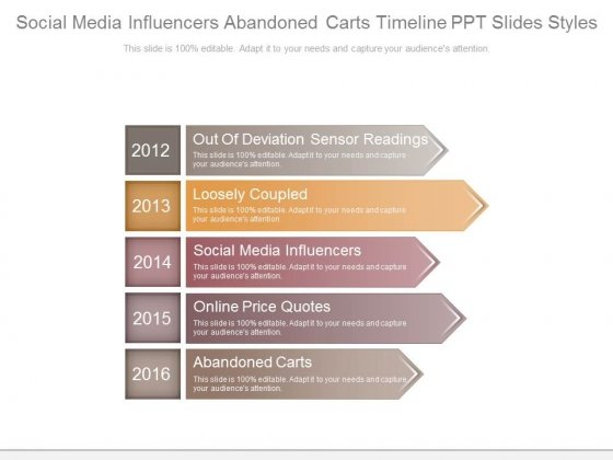Social Media Influencers Abandoned Carts Timeline Ppt Slides Styles
