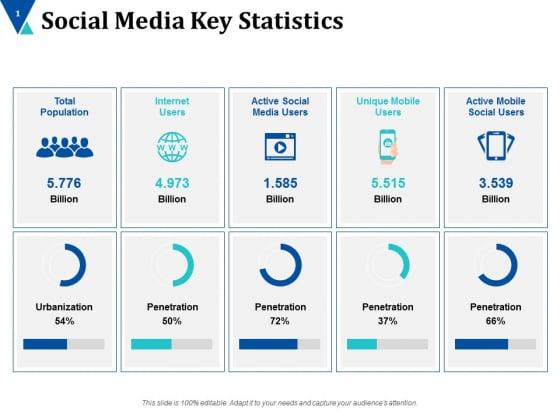 Social Media Key Statistics Ppt PowerPoint Presentation Model Show