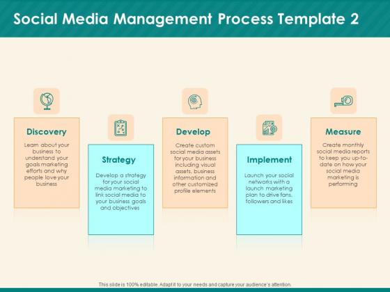 Social Media Marketing Budget Social Media Management Process Develop Ppt Outline Ideas PDF