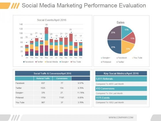 Social Media Marketing Performance Evaluation Ppt PowerPoint Presentation Guidelines