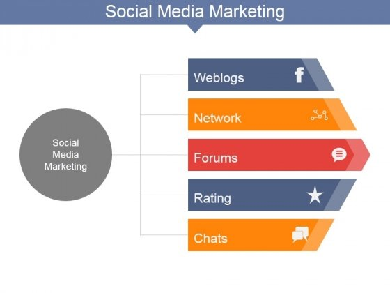 Social Media Marketing Template Ppt PowerPoint Presentation Ideas Summary