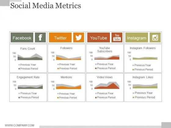Social Media Metrics Ppt PowerPoint Presentation Graphics