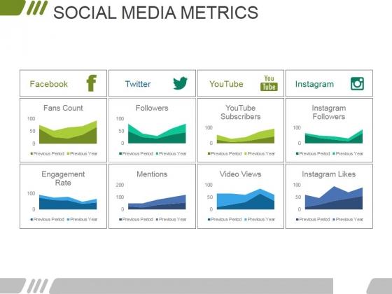 Social Media Metrics Ppt PowerPoint Presentation Infographics Gallery