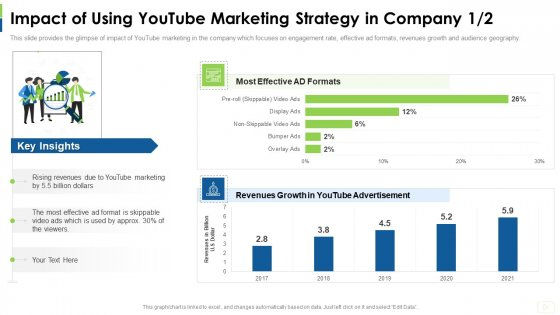 Social Platform As Profession Impact Of Using Youtube Marketing Strategy In Company Effective Mockup PDF