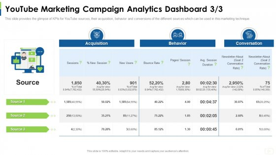 Social Platform As Profession Youtube Marketing Campaign Analytics Dashboard Source Ppt Pictures Professional PDF