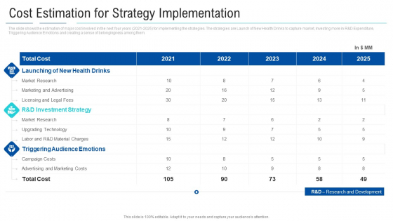 Soft Drink Firm Revamping Business To Healthy Drinks Cost Estimation For Strategy Implementation Icons PDF