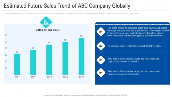 Soft Drink Firm Revamping Business To Healthy Drinks Estimated Future Sales Trend Of ABC Company Globally Structure PDF