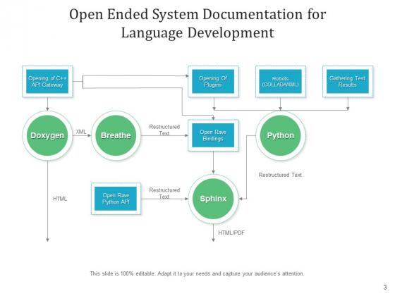 Software_Authentication_Cloud_Icon_Flowchart_Ppt_PowerPoint_Presentation_Complete_Deck_Slide_3