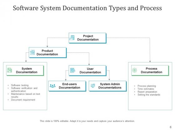 Software_Authentication_Cloud_Icon_Flowchart_Ppt_PowerPoint_Presentation_Complete_Deck_Slide_6