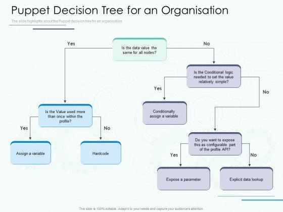 Software Configuration Management And Deployment Tool Puppet Decision Tree For An Organisation Ppt Gallery Structure PDF