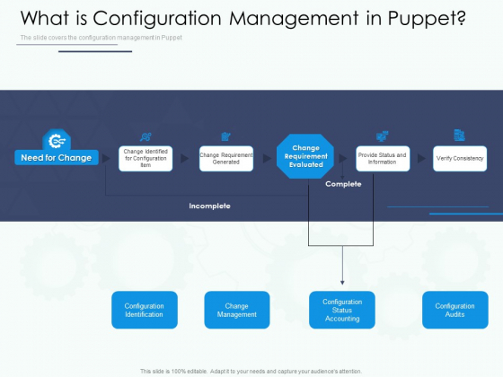 Software Configuration Management Deployment Tool What Is Configuration Management In Puppet Ppt File Slide PDF