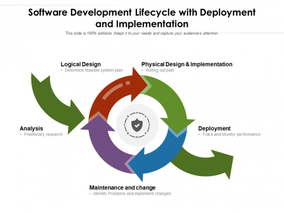 Software Development Lifecycle With Deployment And Implementation Ppt PowerPoint Presentation File Portrait PDF