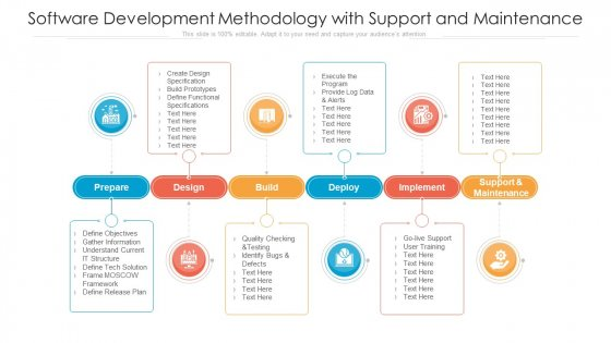 Software Development Methodology With Support And Maintenance Ppt Model Ideas PDF
