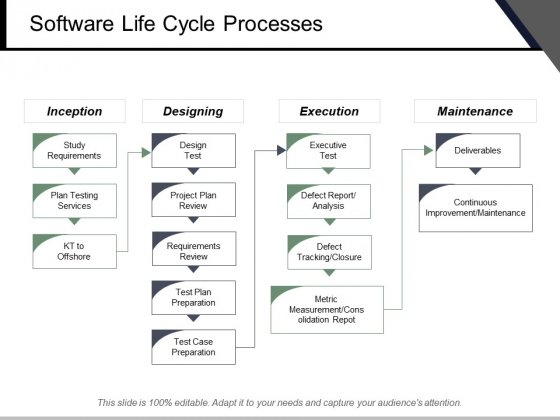Software Life Cycle Processes Ppt PowerPoint Presentation Inspiration Slide