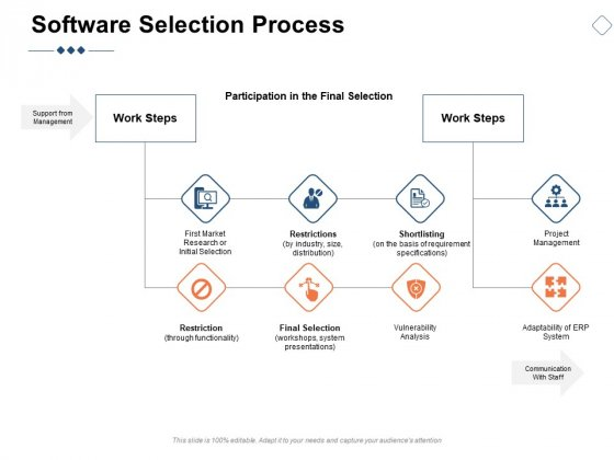 Software Selection Process Ppt PowerPoint Presentation Icon Outline