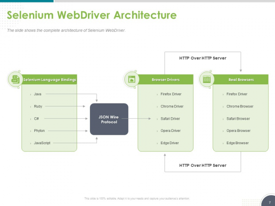 Software_Testing_Framework_For_Learners_Ppt_PowerPoint_Presentation_Complete_Deck_With_Slides_Slide_7