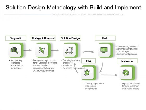 Solution Design Methdology With Build And Implement Ppt PowerPoint Presentation Gallery Slide PDF
