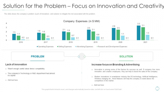 Solution For The Problem Focus On Innovation And Creativity Ppt Gallery Design Inspiration PDF