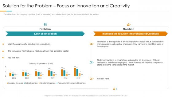 Solution For The Problem Focus On Innovation And Creativity Ppt Gallery Display PDF