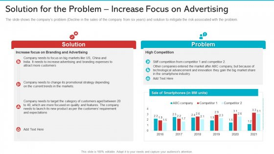 Solution For The Problem Increase Focus On Advertising Inspiration PDF