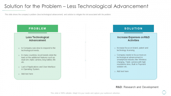 Solution For The Problem Less Technological Advancement Ppt Summary Show PDF