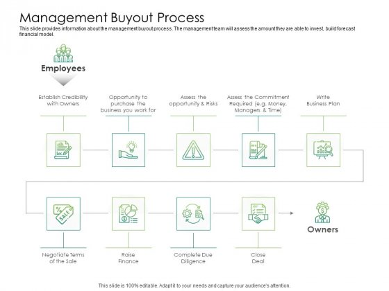 Solvency Action Plan For Private Organization Management Buyout Process Slides PDF